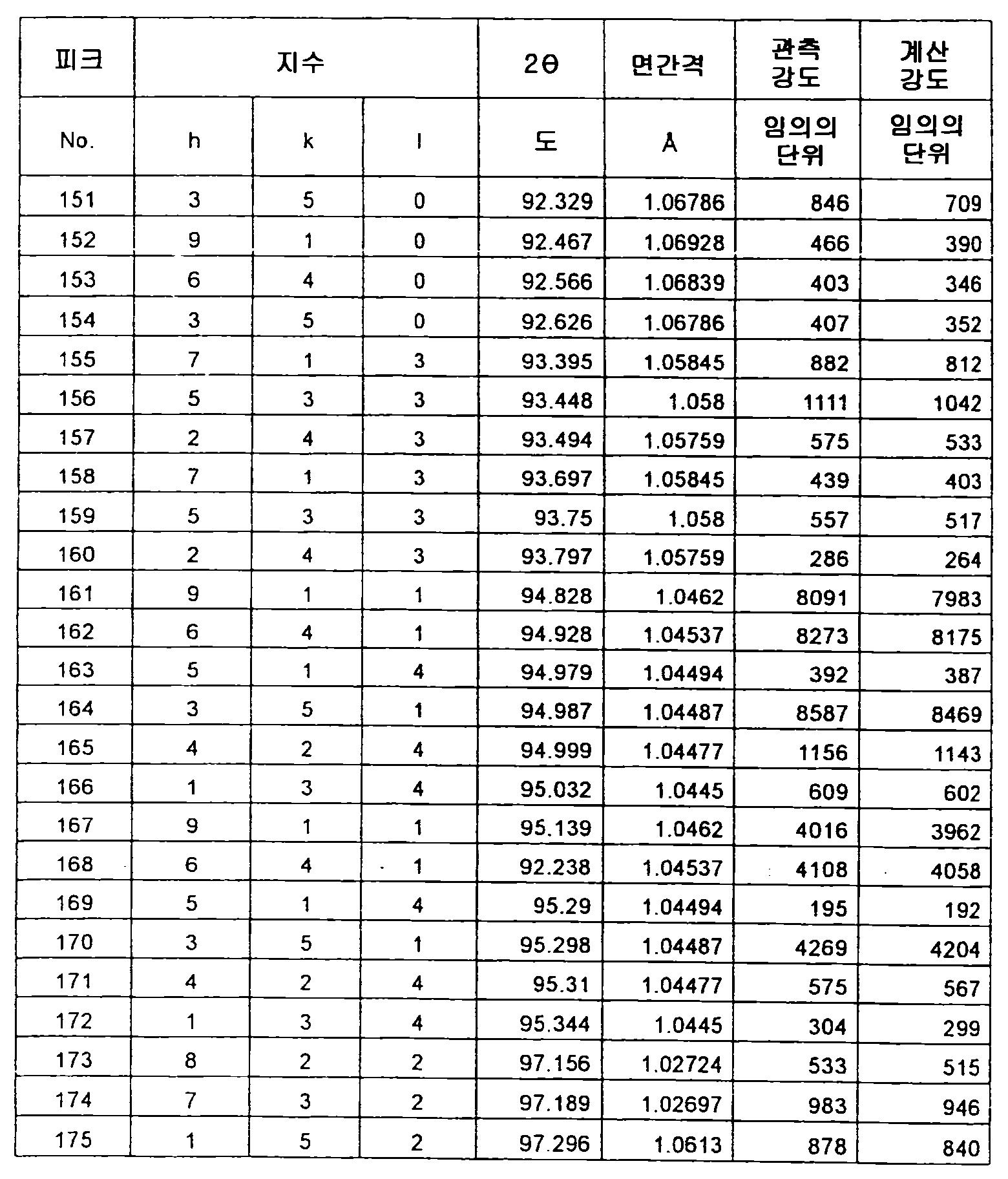 Figure 112012500366502-pct00057