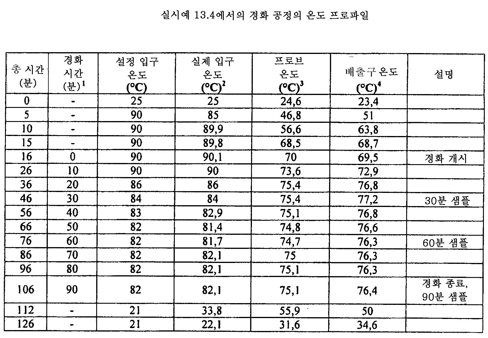 Figure 112011082183604-pat00047