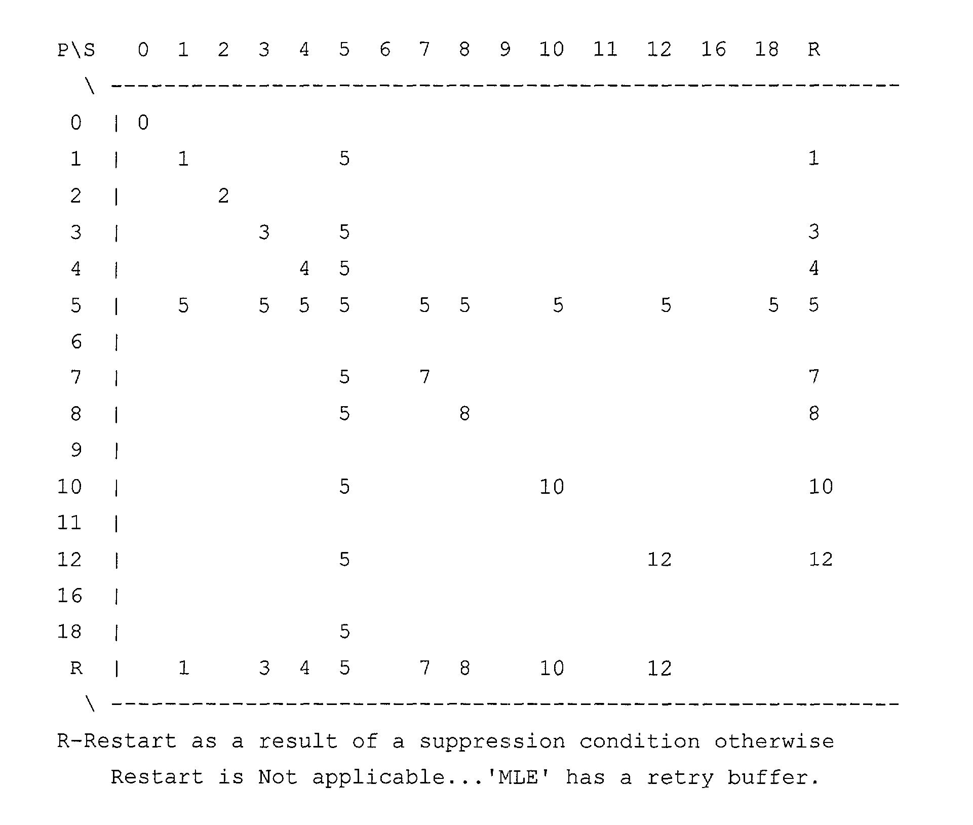 Figure US20030065971A1-20030403-P00015