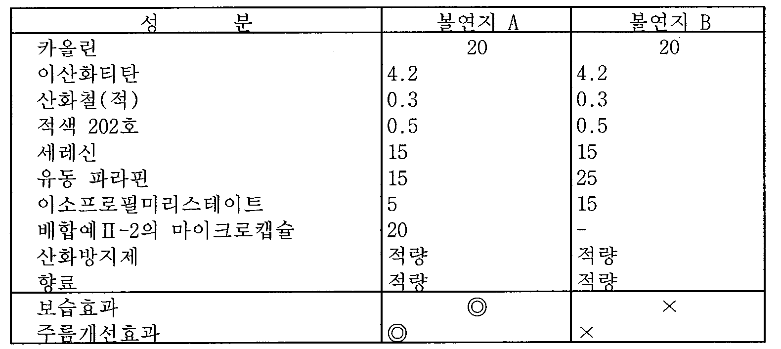 Figure 112005503159226-pat00012