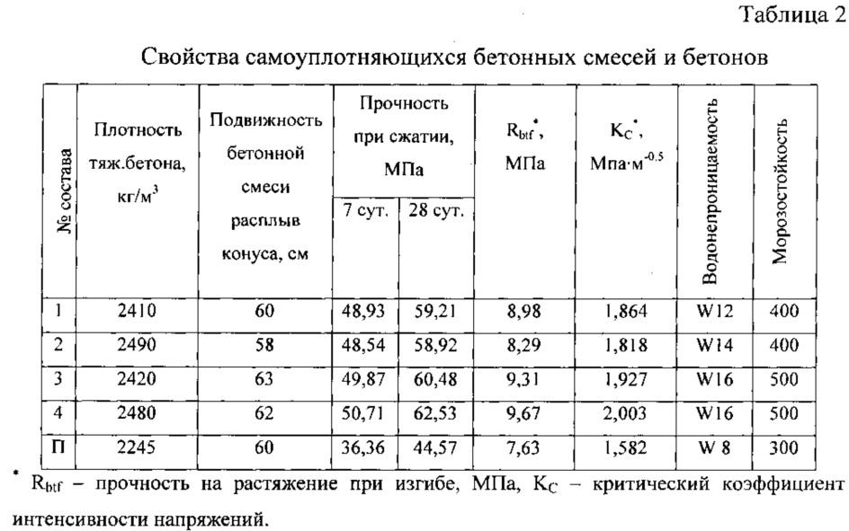 таблица смеси бетона