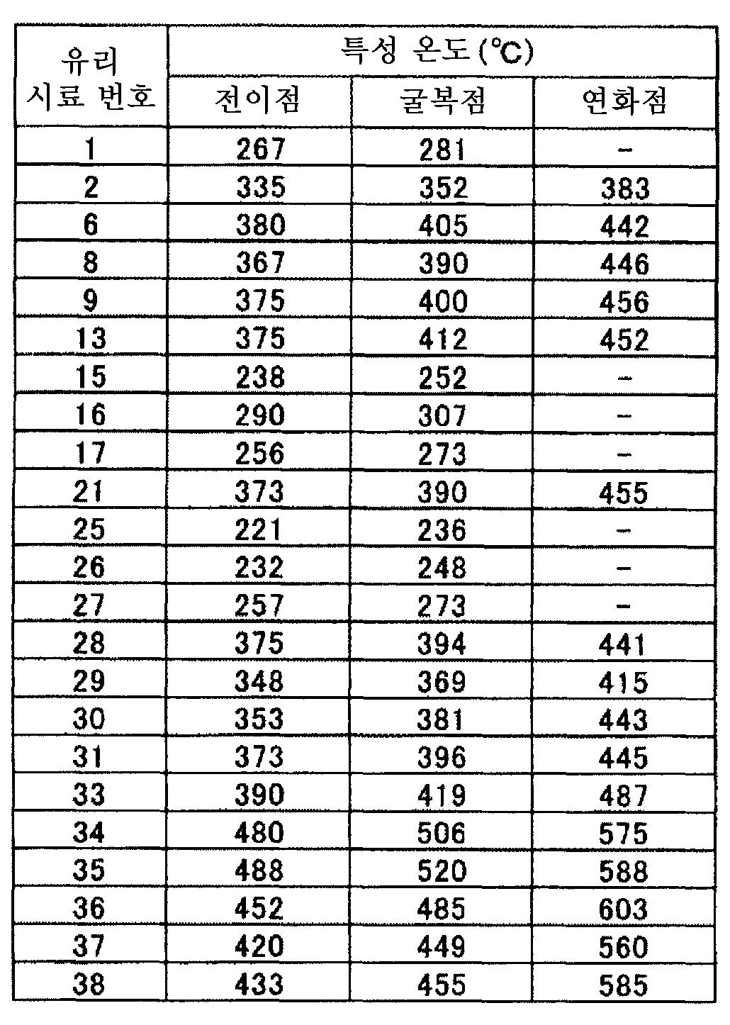 Figure 112011064205171-pct00012