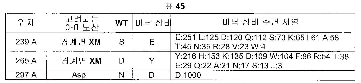 Figure 112005016313609-pct00049