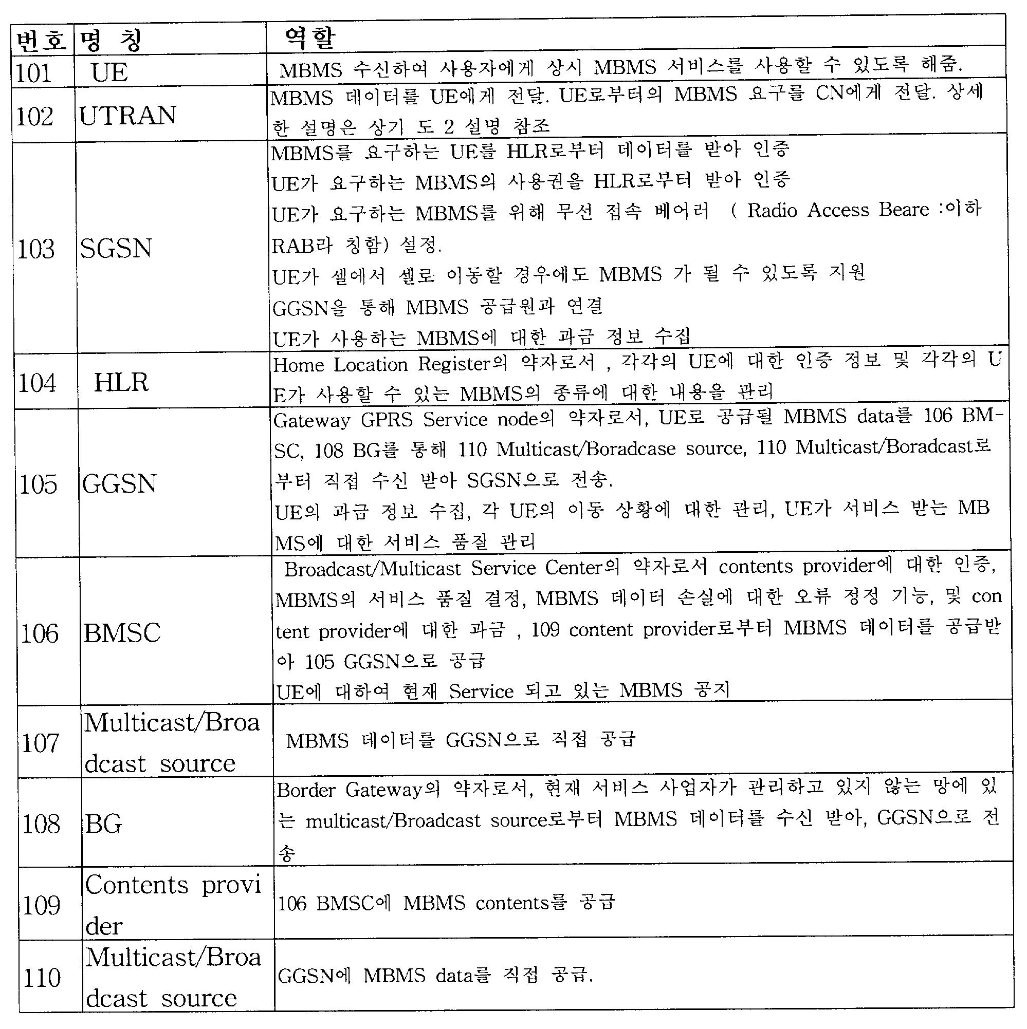 Figure 112003011948044-pat00001