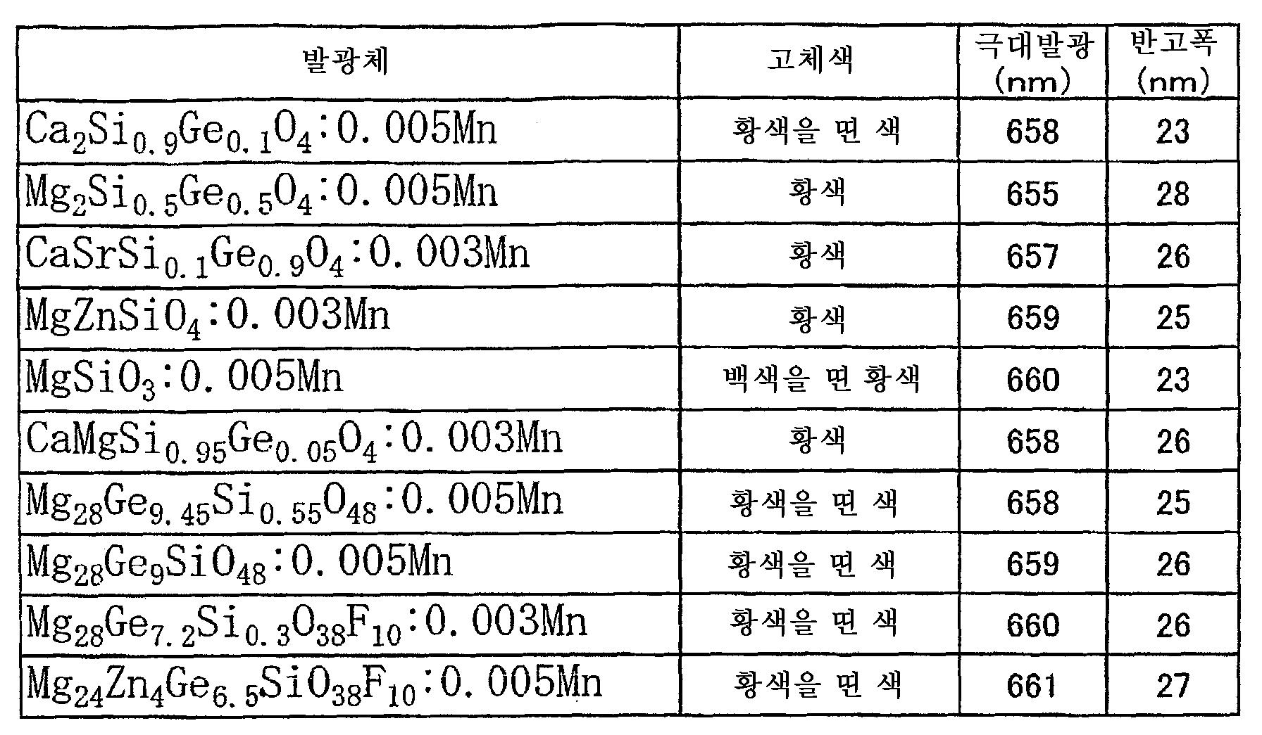 Figure 112005032567013-pct00004