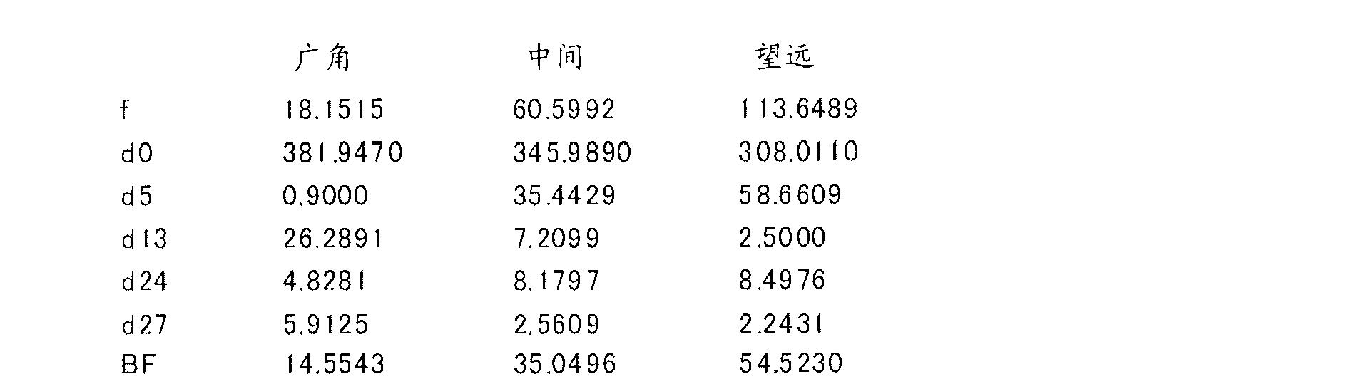 Figure CN102262285BD00162