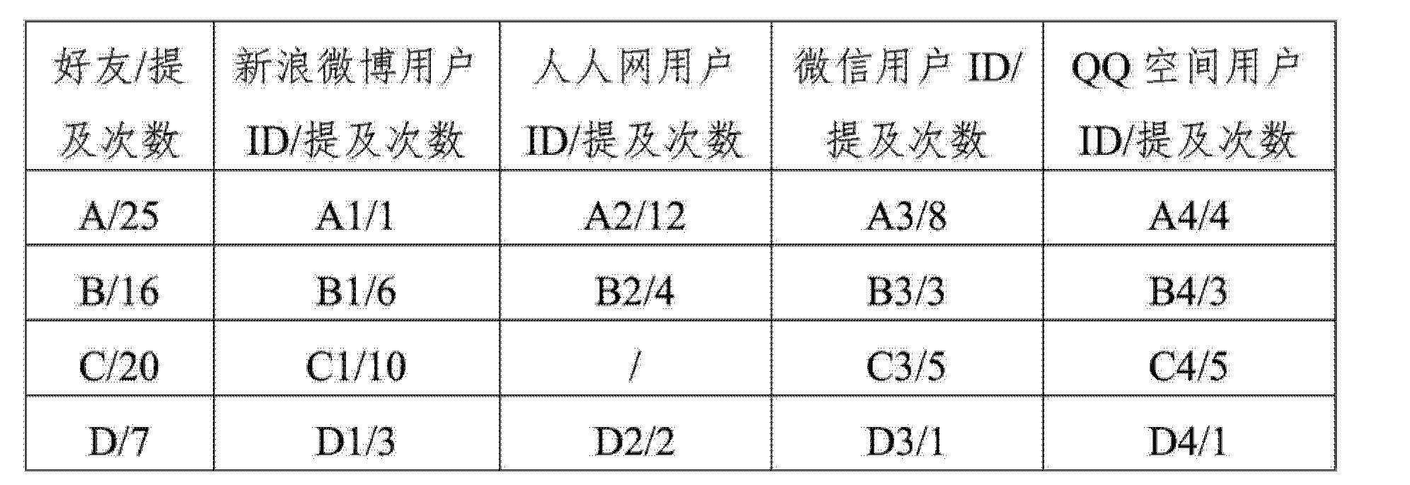 Figure CN103838834AD00141