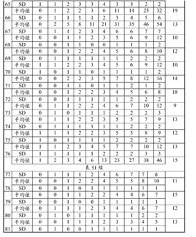 Figure CN105120659AD01051
