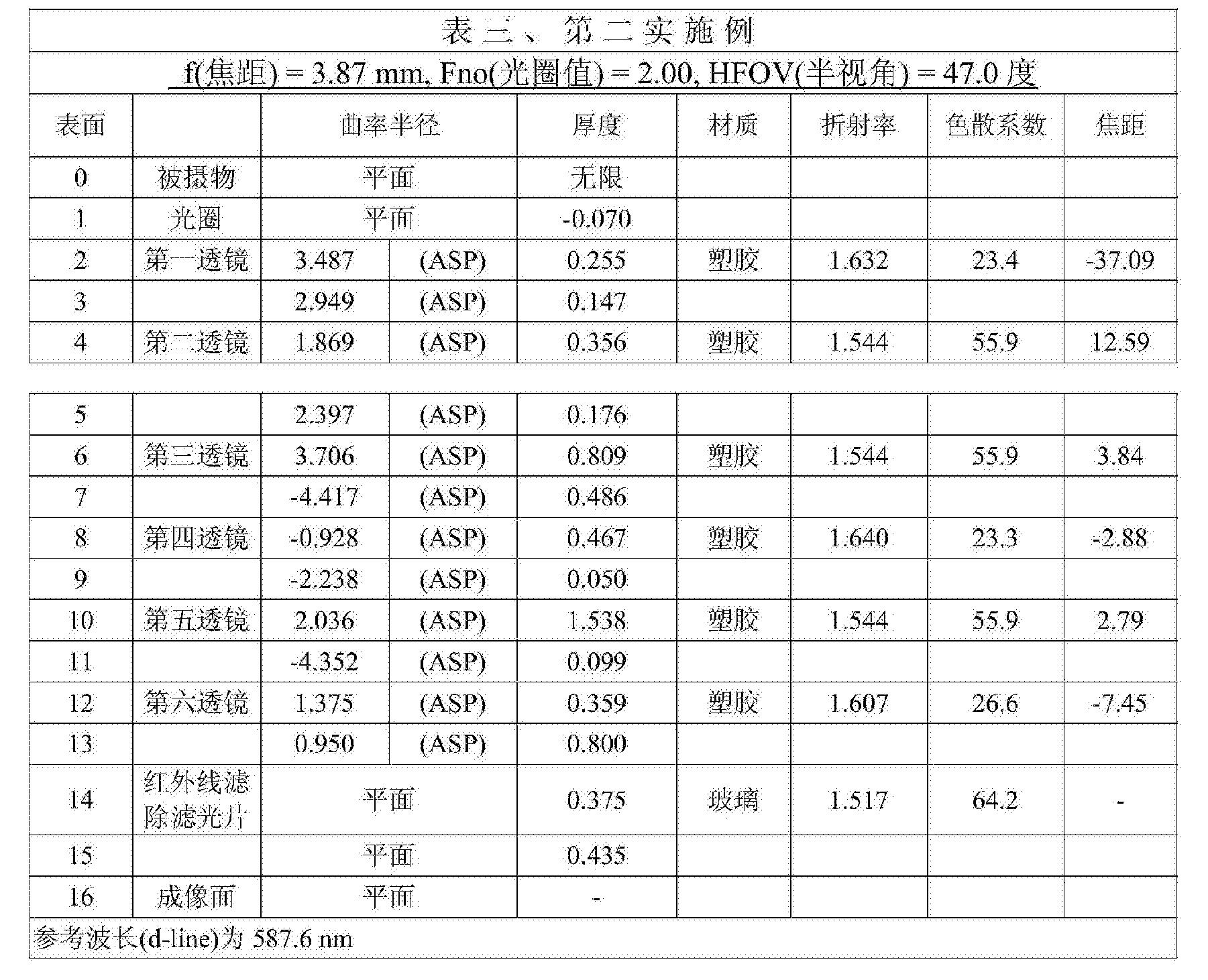 Figure CN104516093BD00141