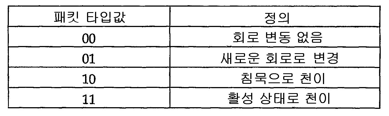 Figure 112003001121226-pct00039