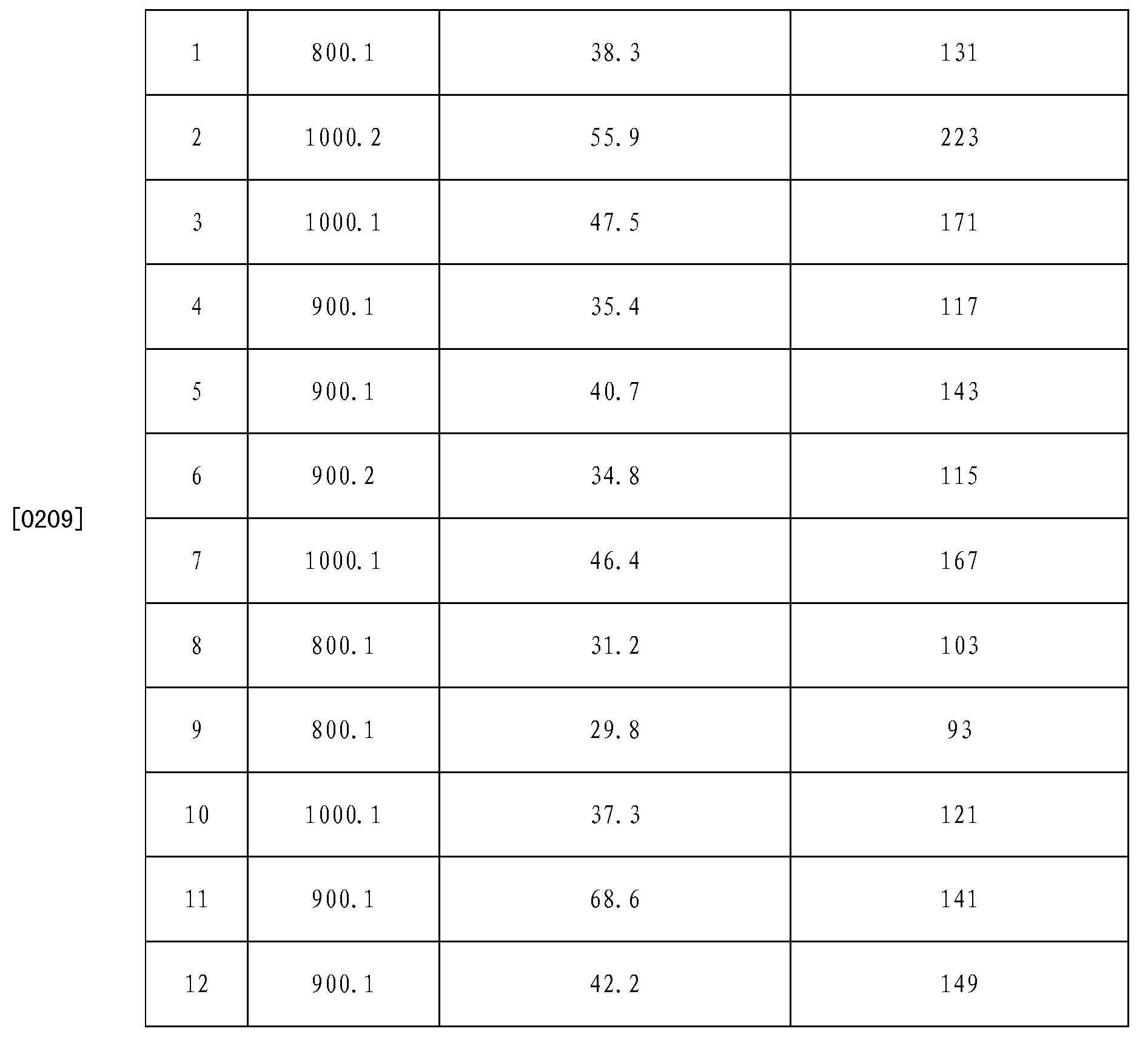 Figure CN103033752BD00221