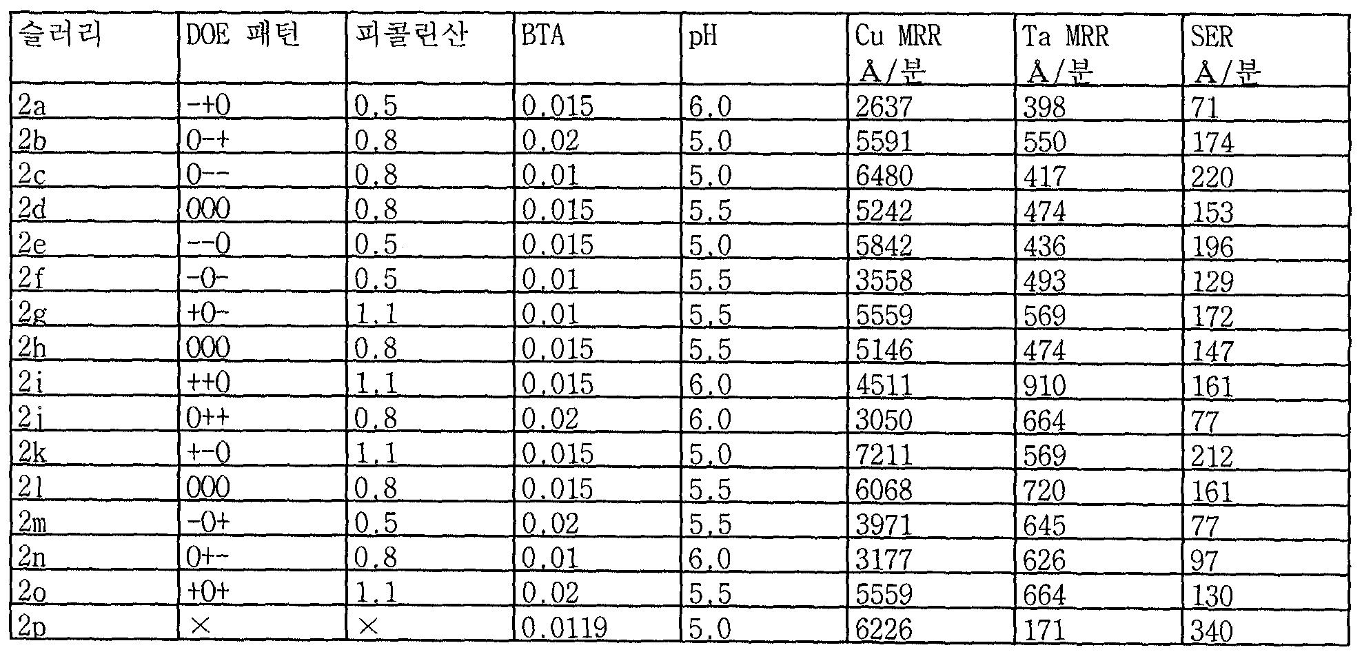 Figure 112006006325163-PCT00018