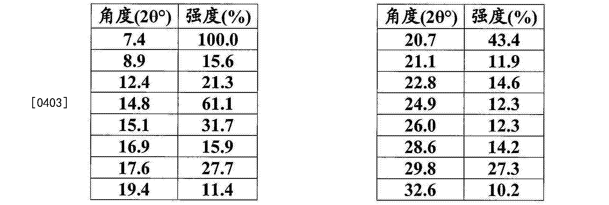 Figure CN105960407AD00421