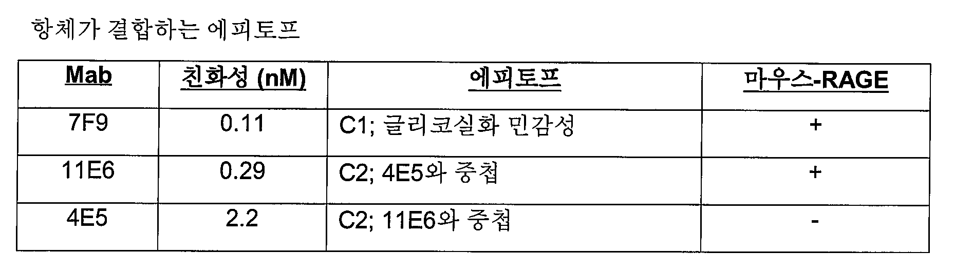 Figure 112016024409673-pat00011
