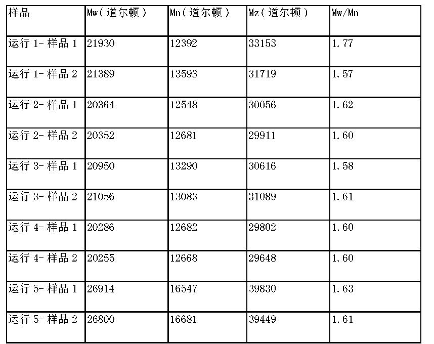 Figure CN105073909AD00332