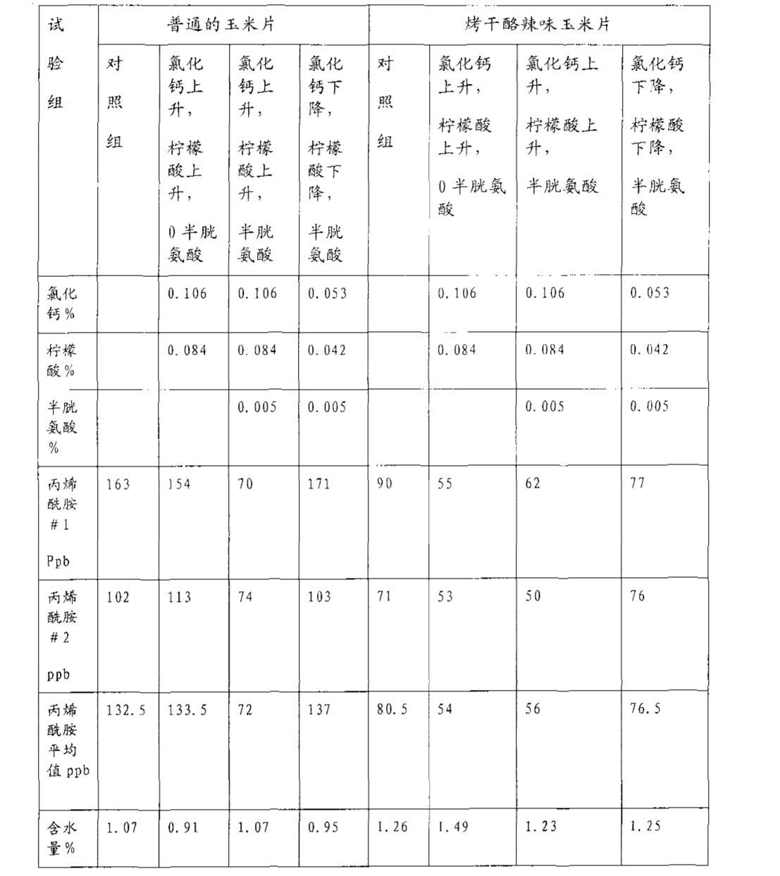 Figure CN101052317BD00261