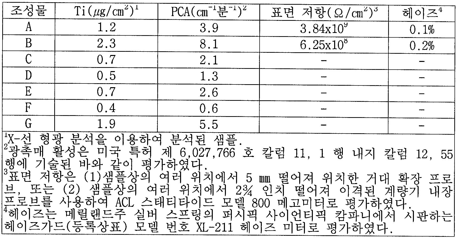 Figure 112006095663065-pct00005