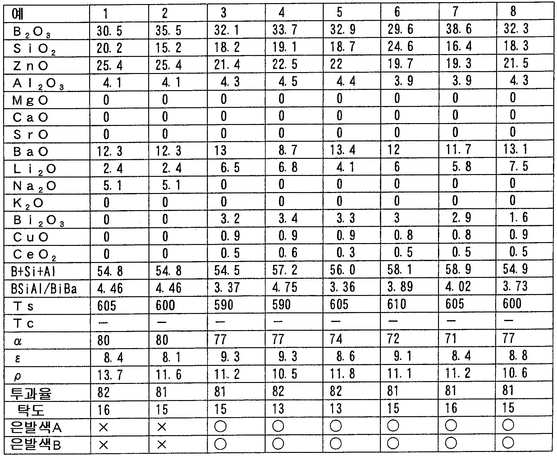 Figure 112005030956361-pct00001
