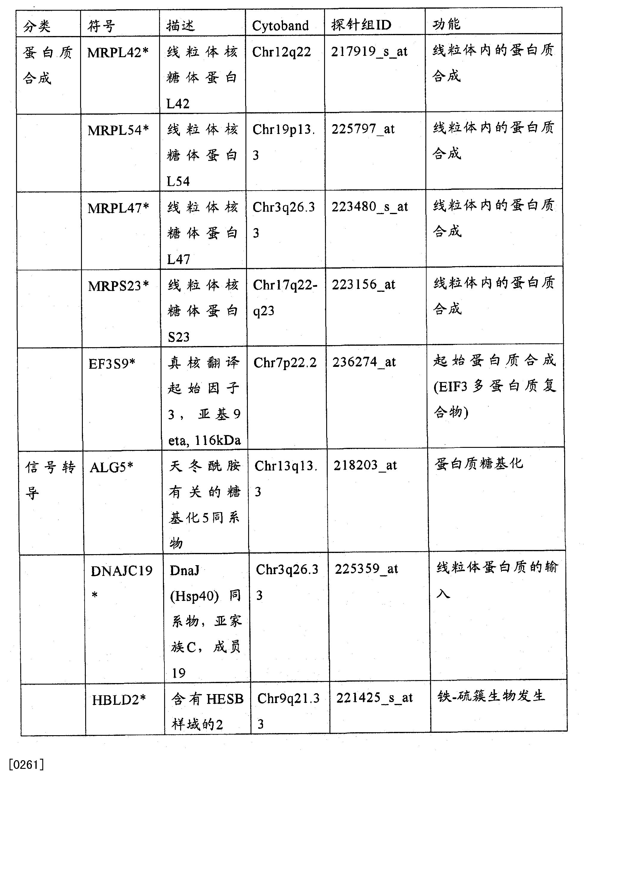 Figure CN102272599BD00561