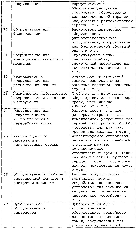 Средства вещества используемые для имплантации в половой член
