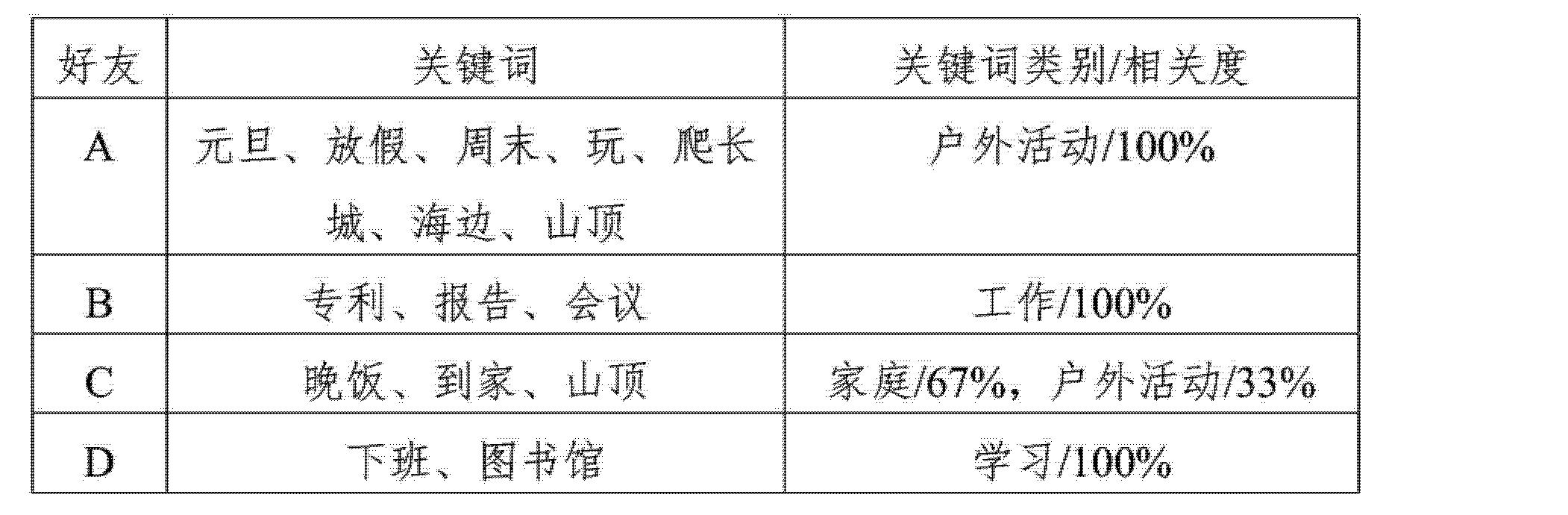 Figure CN103838834AD00171