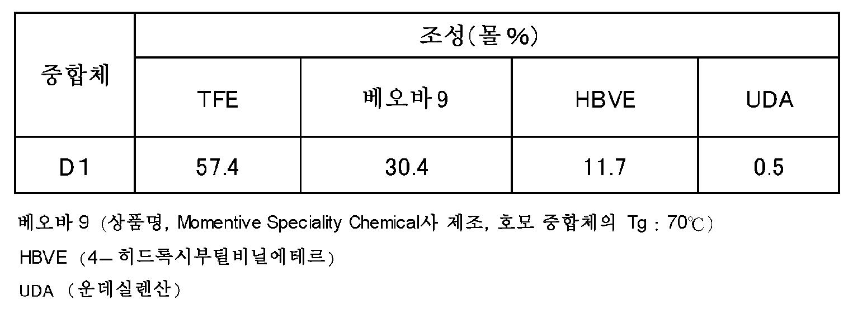 Figure pct00032