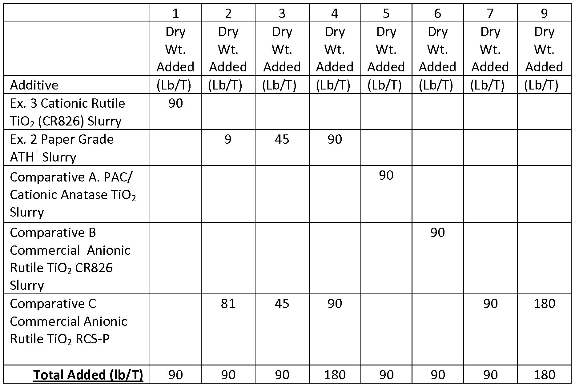 WO2014066517A1 - Cationic polyoxometalate-coated alumina