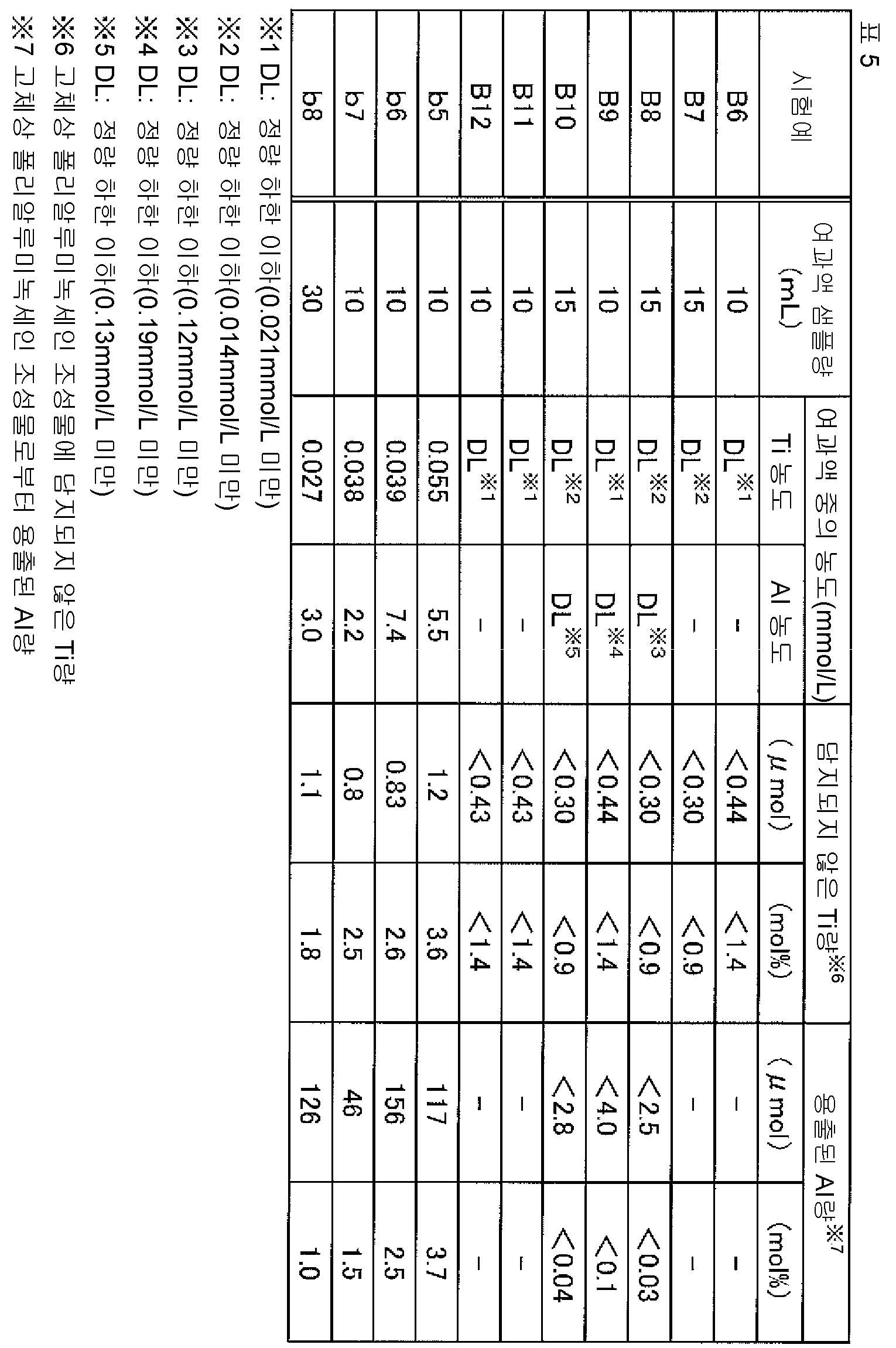 Figure 112015078612688-pct00052
