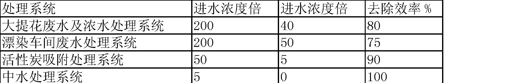 Figure CN103011524BD00062