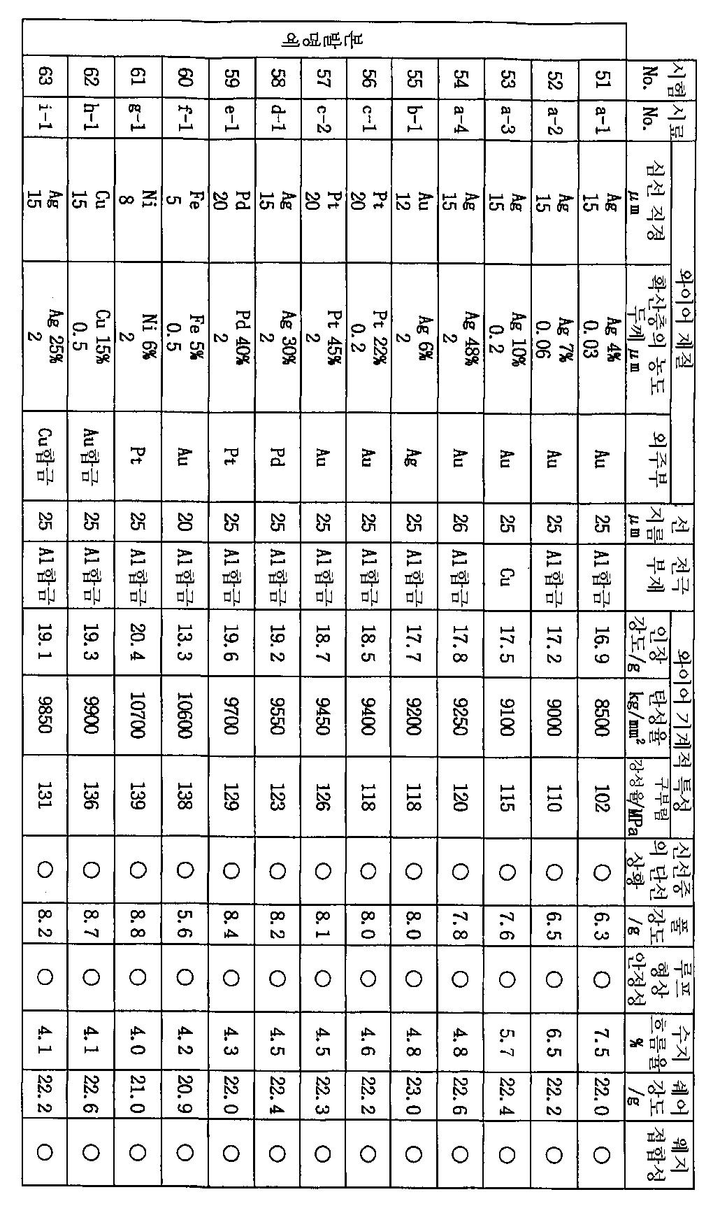 Figure 112003009118208-pct00008