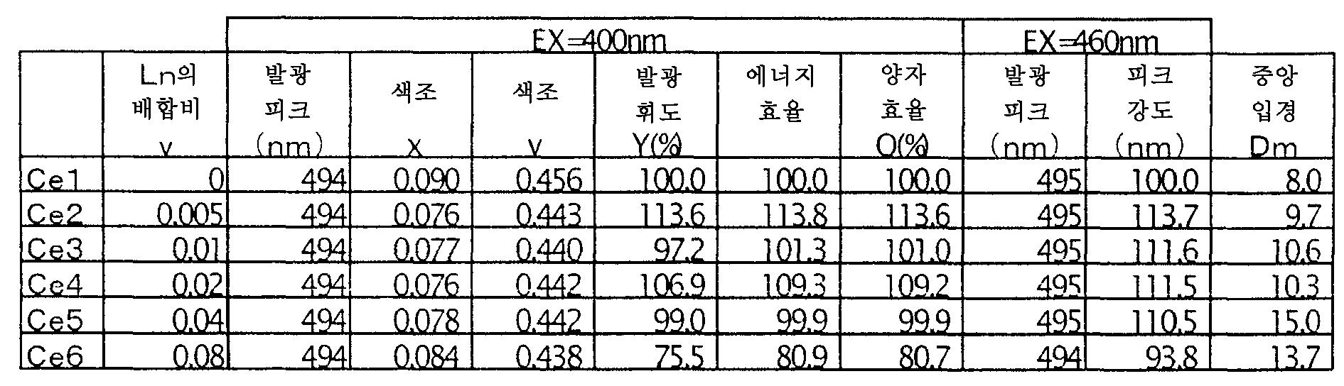 Figure 112006018872163-pct00019