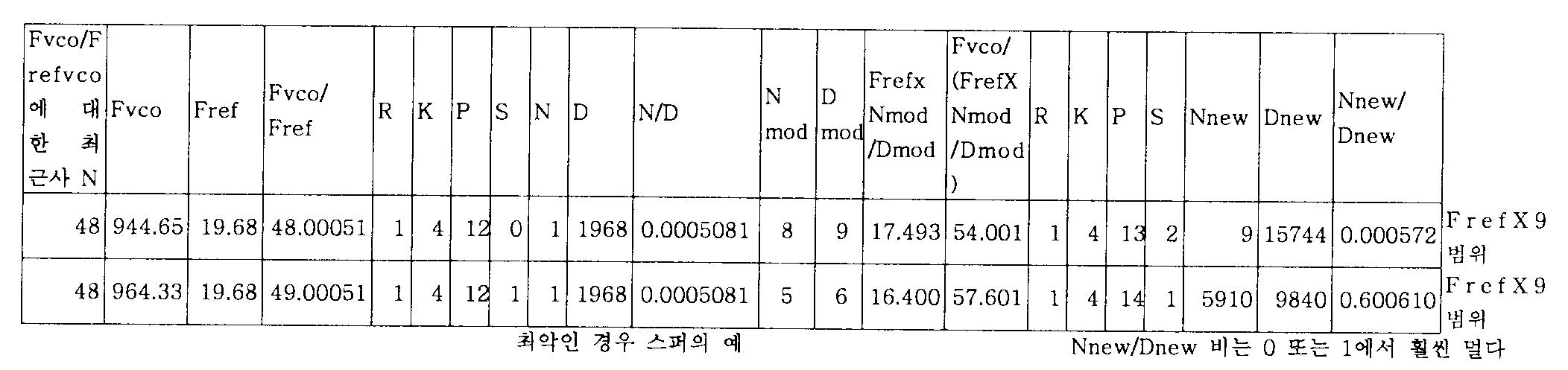 Figure 112005021078265-pct00005