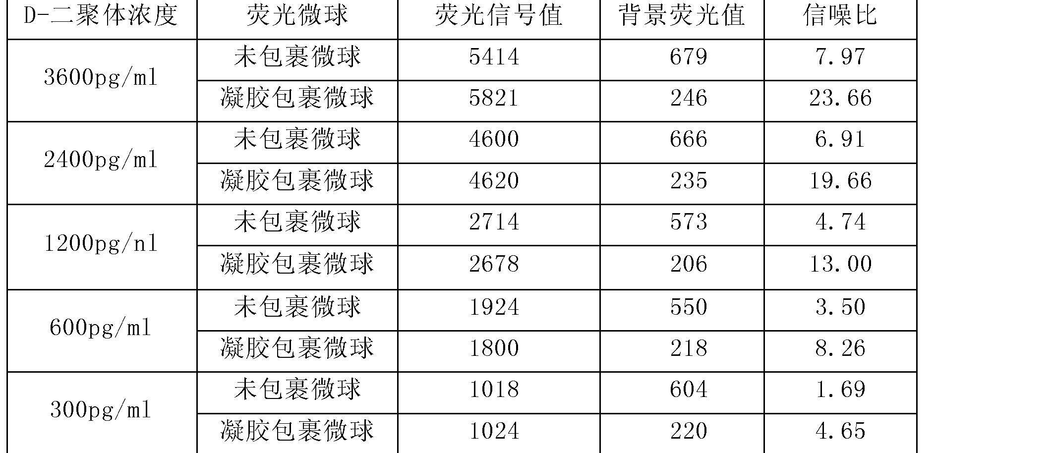 Figure CN102879559AD00111
