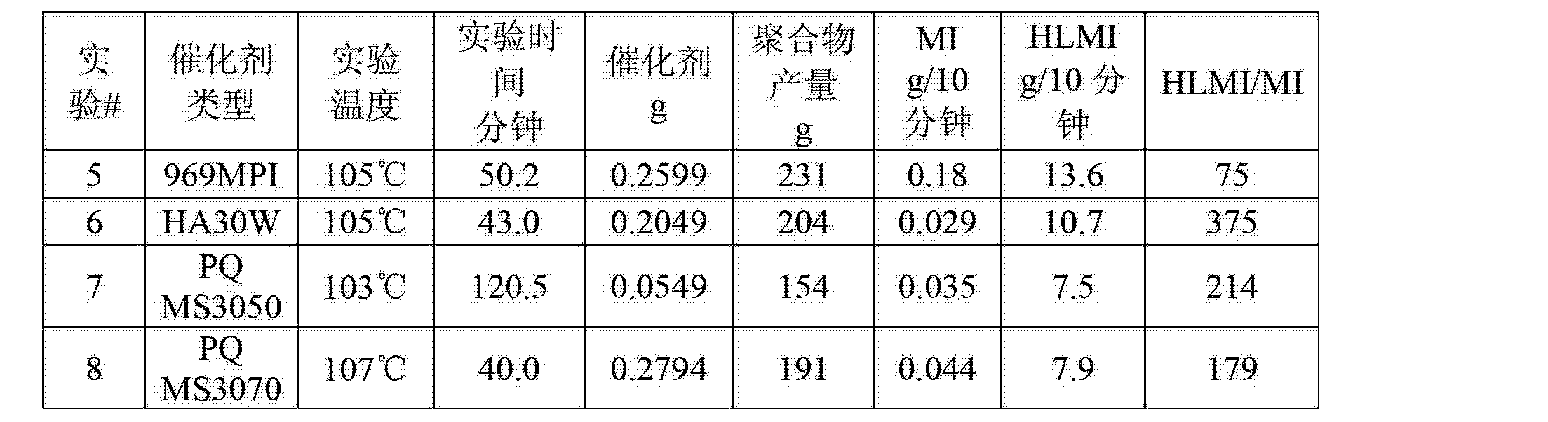 Figure CN103130933AD00121
