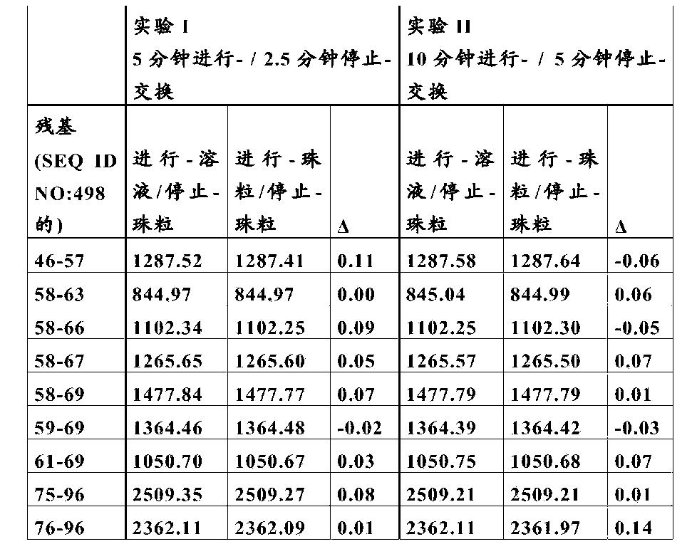 Figure CN103917562BD00381