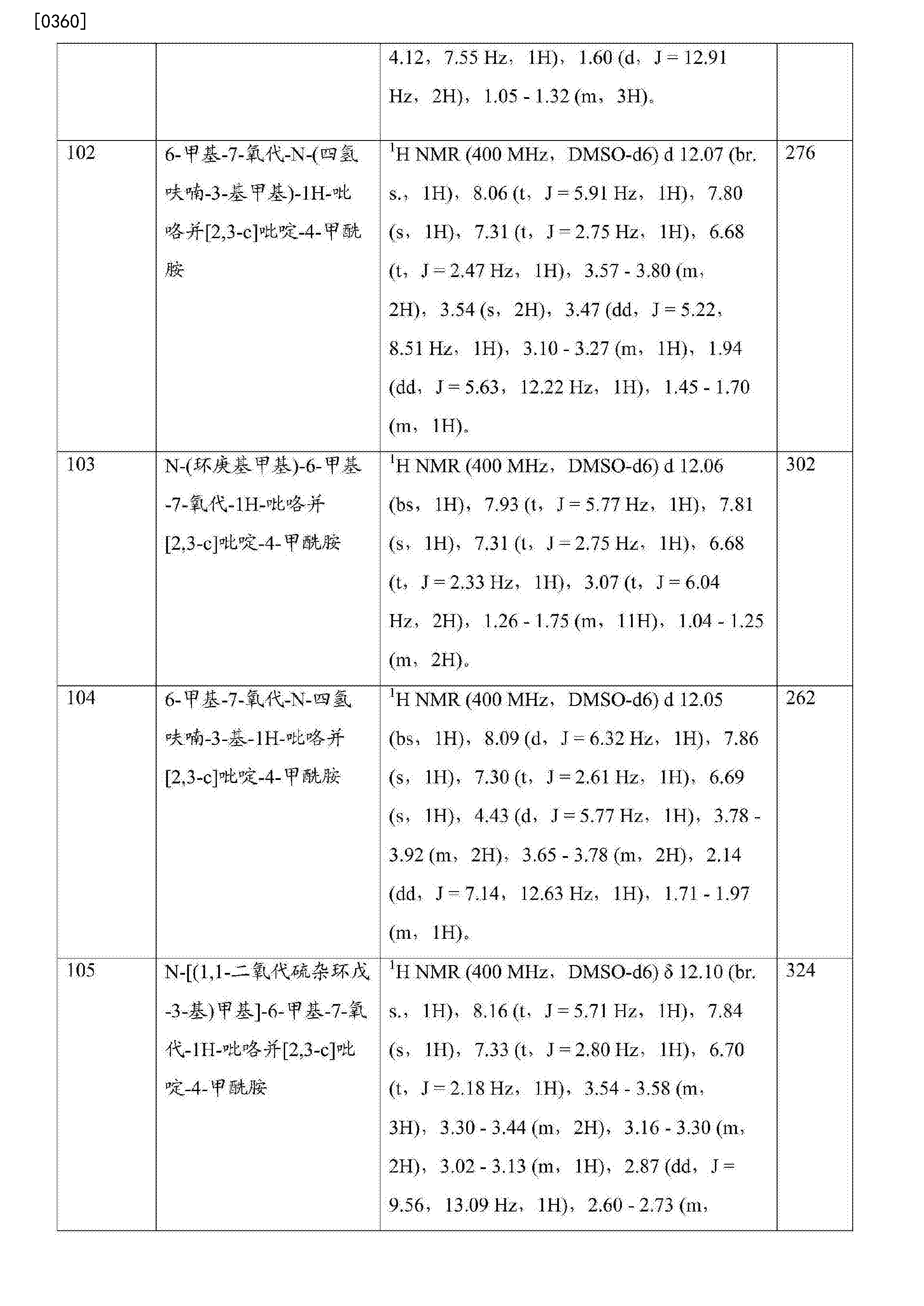 CN107108613A - Bromodomain inhibitors and uses thereof - Google Patents 050d34c0524