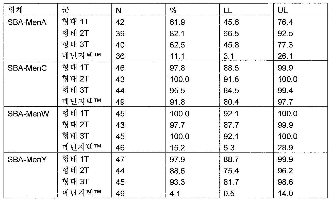 Figure 112008006849919-pct00020