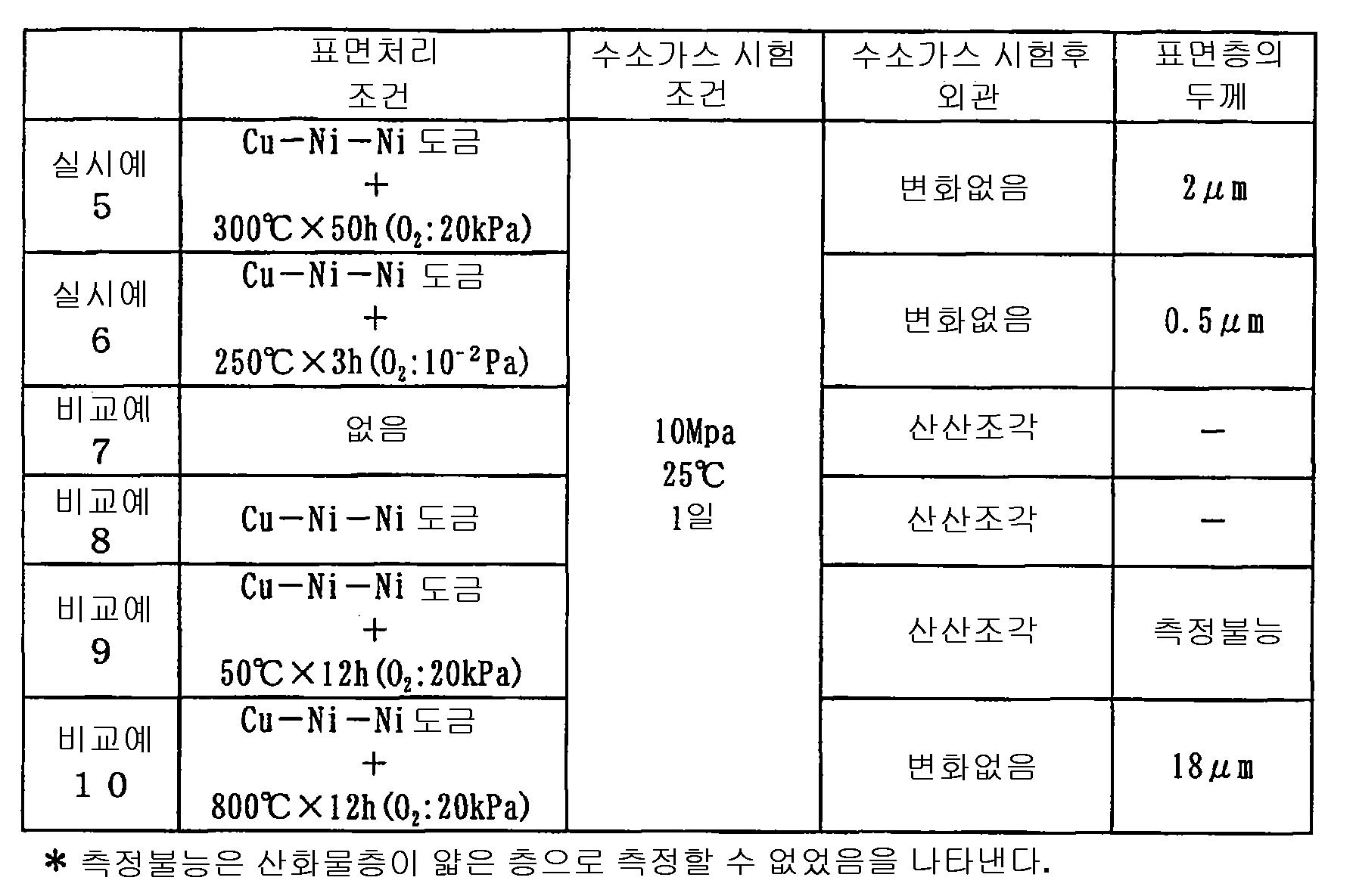 Figure 112004027437911-pct00005