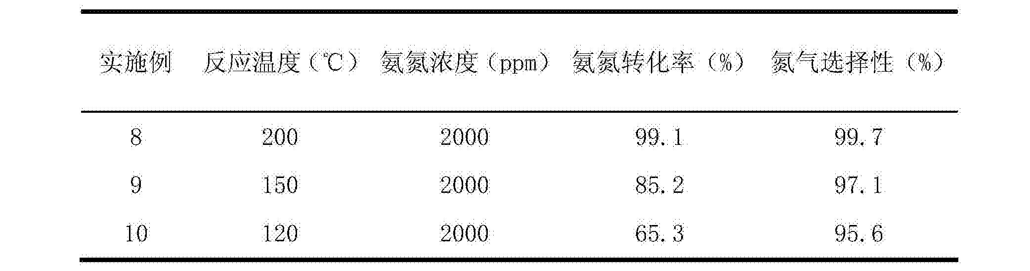 Figure CN104084217BD00061