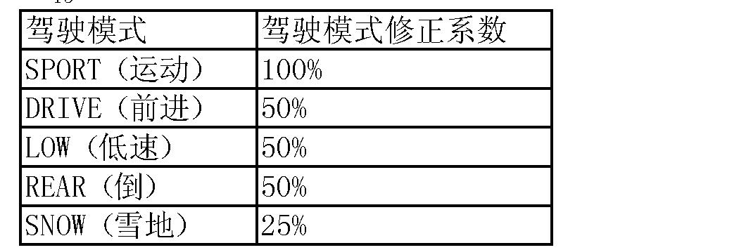 Figure CN102756667AD00095