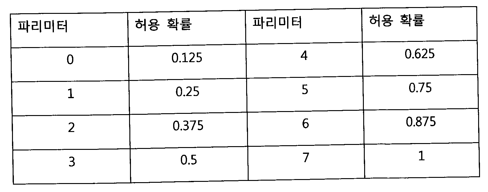 Figure 112009076461445-pat00002