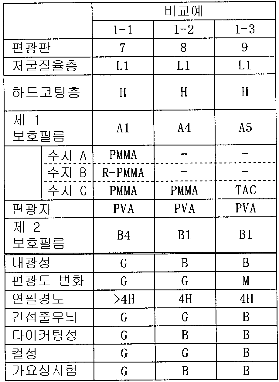 Figure 112008068809733-PCT00005