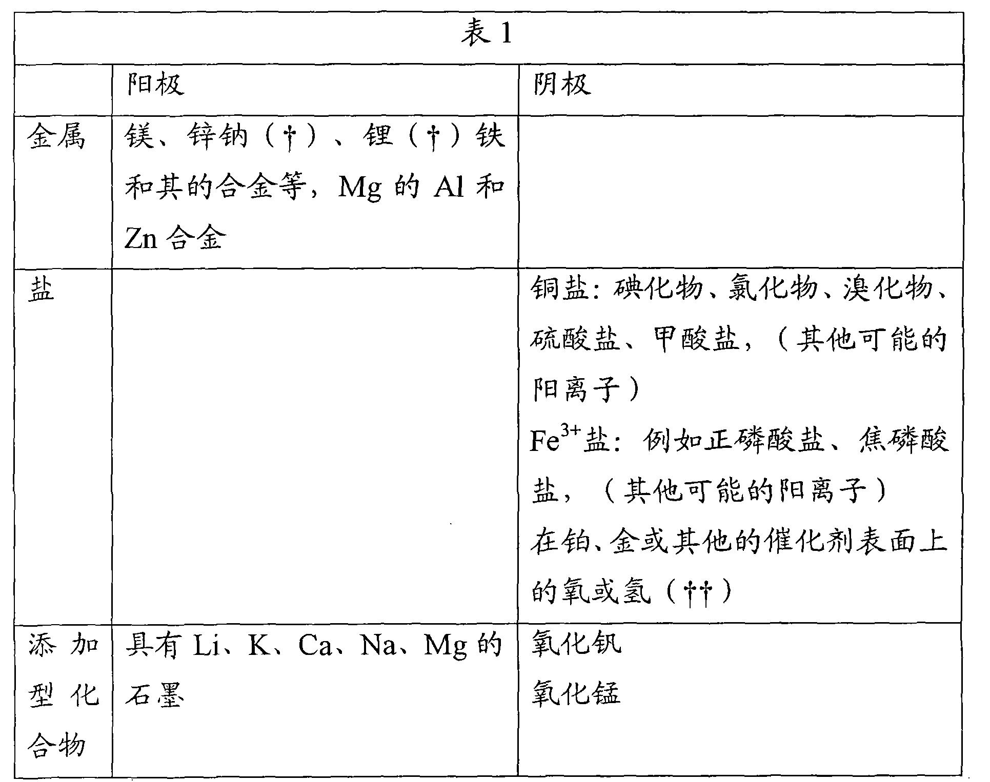 Figure CN103066226BD00071