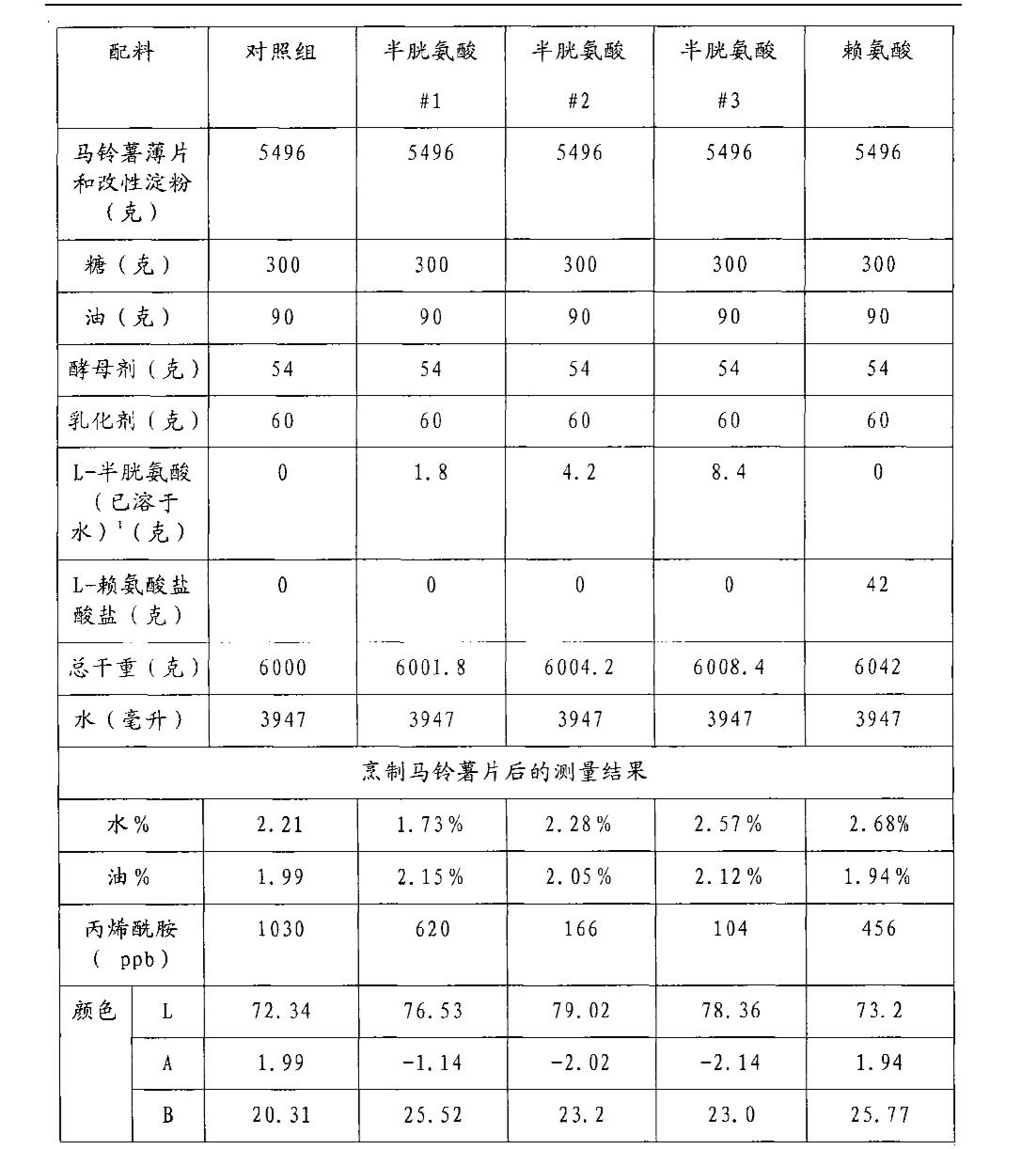 Figure CN101052317BD00121