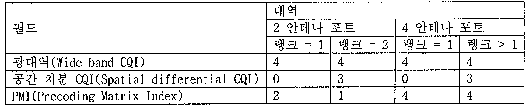 Figure 112011500627815-pat00221
