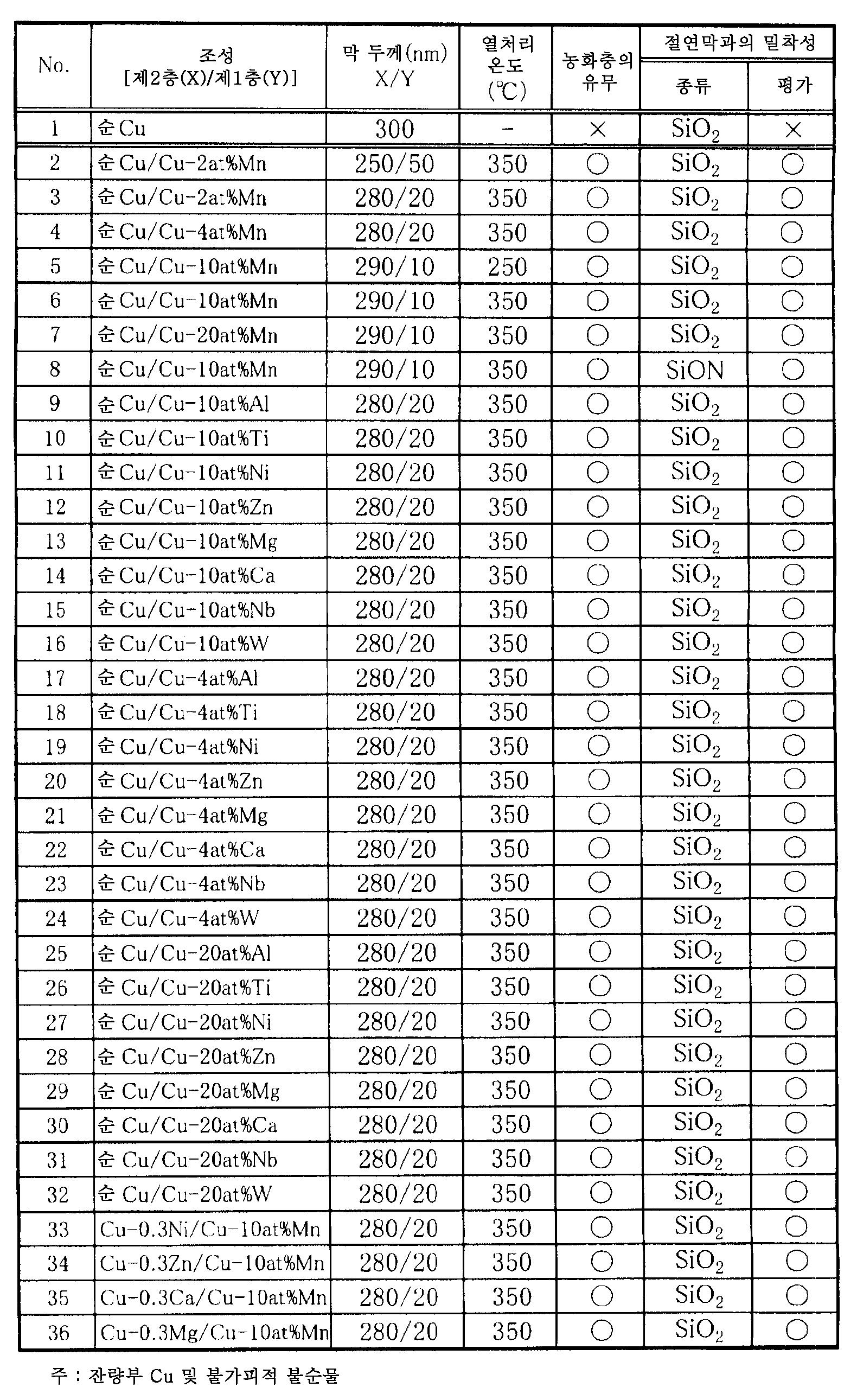 Figure 112013034354085-pat00003
