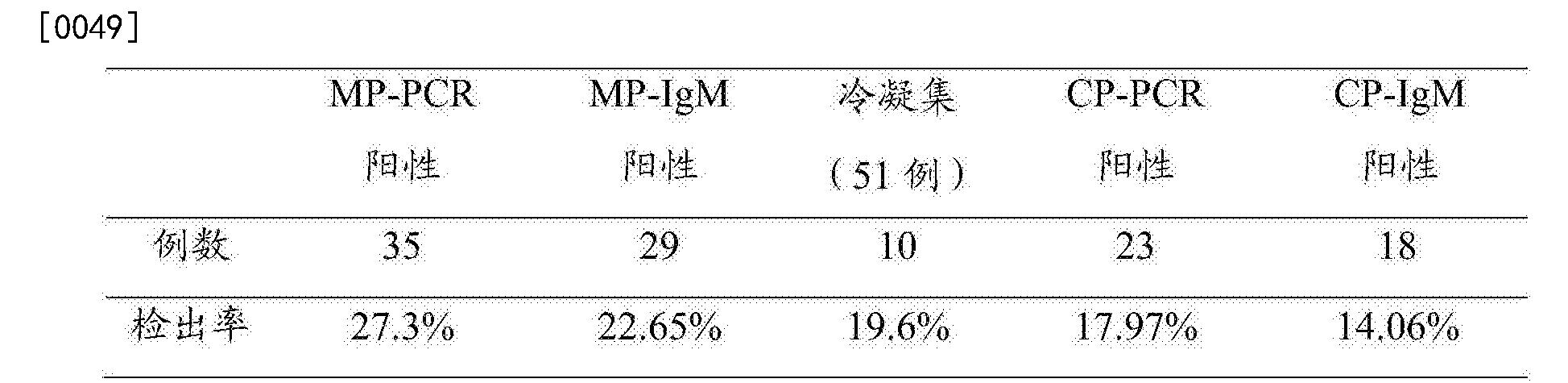 率 Pcr 陽性