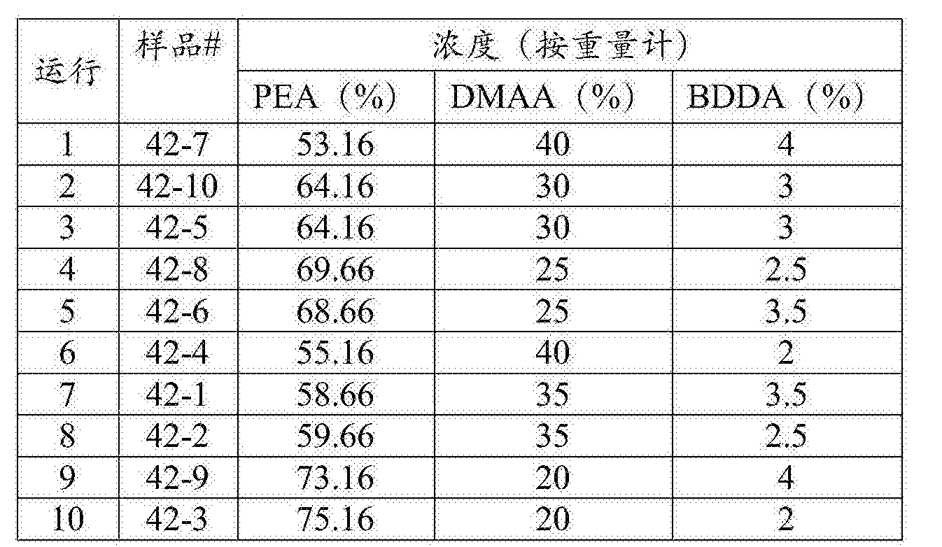 Figure CN106999628AD00201
