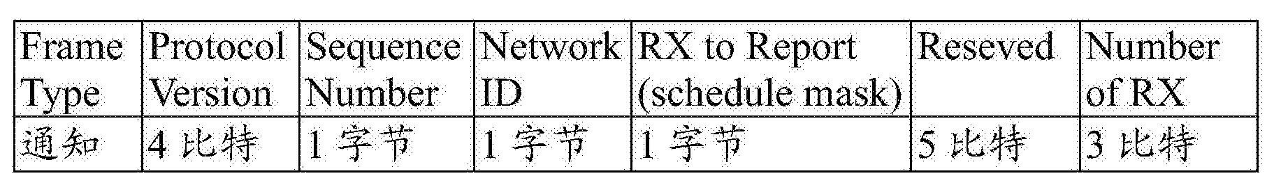 Figure CN106230062AD00071