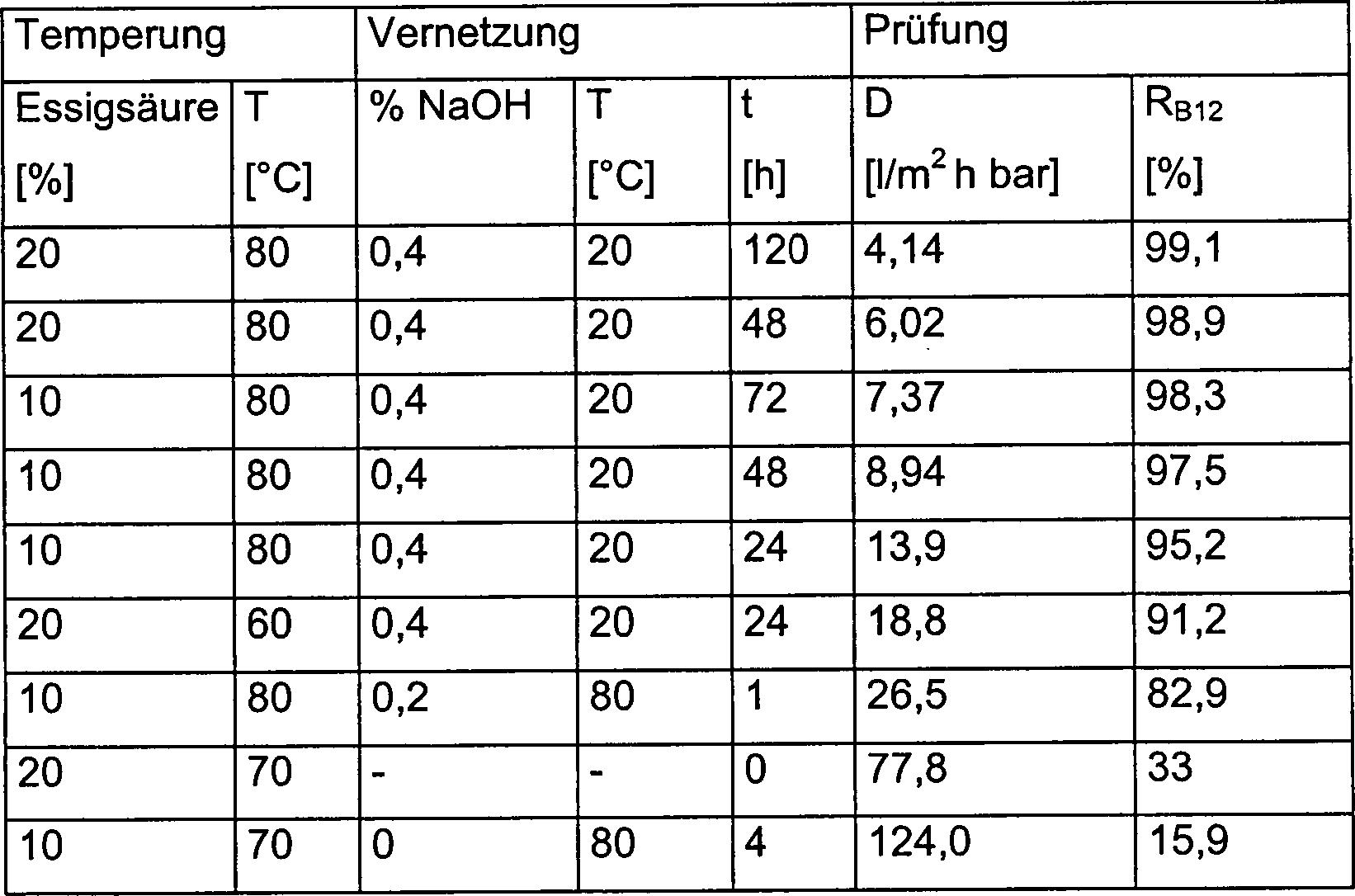 DE102004053787B4 - Cellulose hydrate ultrafiltration membranes and ...